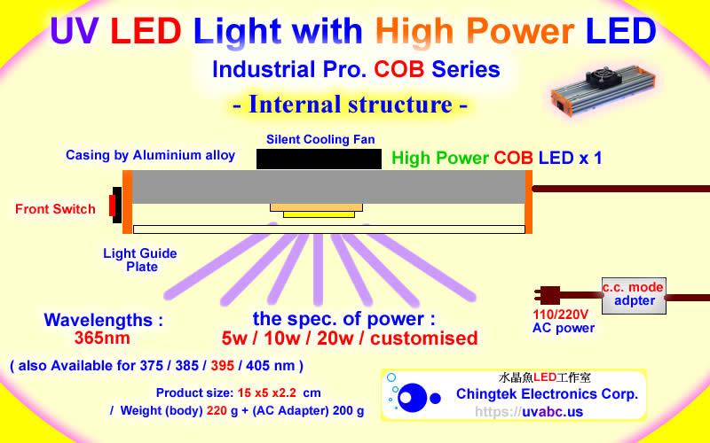 Uv Led Ultraviolet Light Handheld Module Lamp Industrial