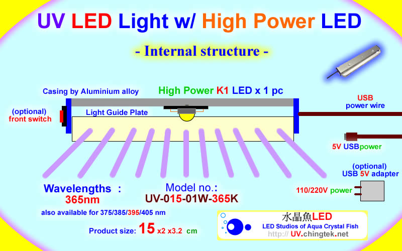 Internal Structure - UV LED ultraviolet light module/lamp - USB K1 Series  (UVA 365/375/385/395/405nm)
