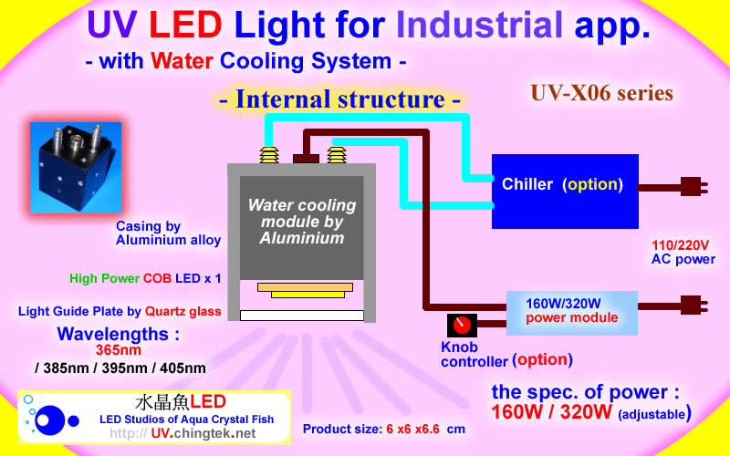 UV LED light for Industrial app. (UVA 395nm / 365nm ) with Water Cooling System - 160W/320W - UV.Chingtek.net
