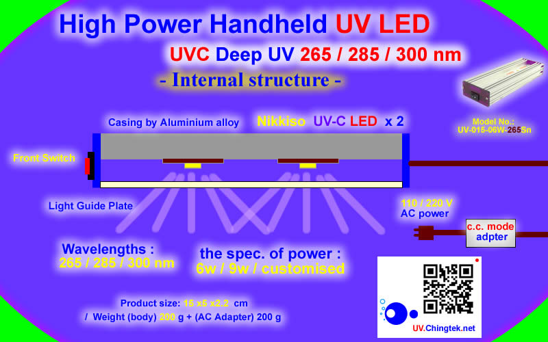High Power Handheld UV LED Lamp Module with UVC Deep UV LED 275nm / 280nm For Industrial Diagnostic/Inspection/Water purification/also for both chemistry and biology fields - the Inquiry for High Power UV LED Lamp Module with UVC Deep UV LED of UV.chingtek.net