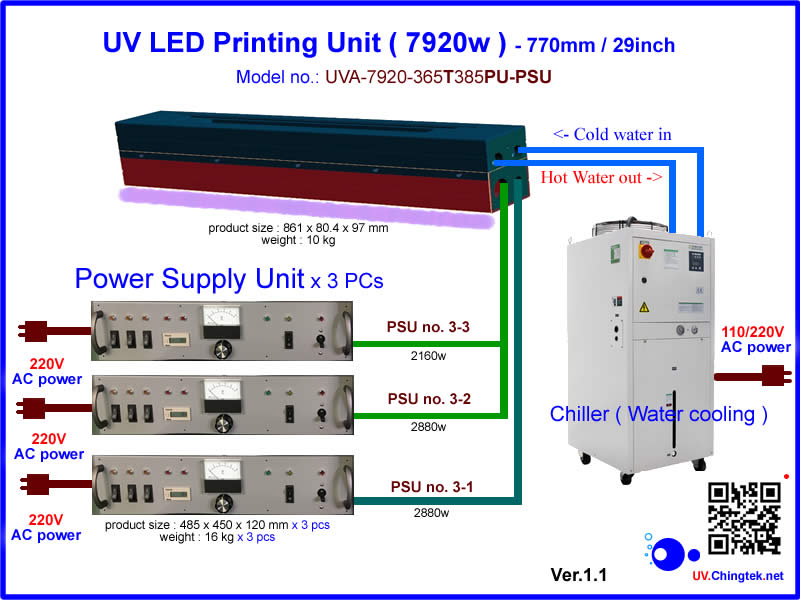 UV LED ultraviolet Printing unit 7900W - 770mm / 29inch (for water cooling system) - 80m to 120m / min. For Letterpress / Flexographic / Sheetfed Offset printing machine